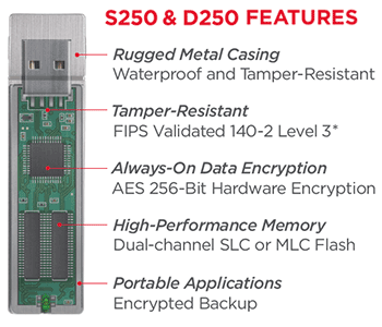 Imation S250 and D250 Features